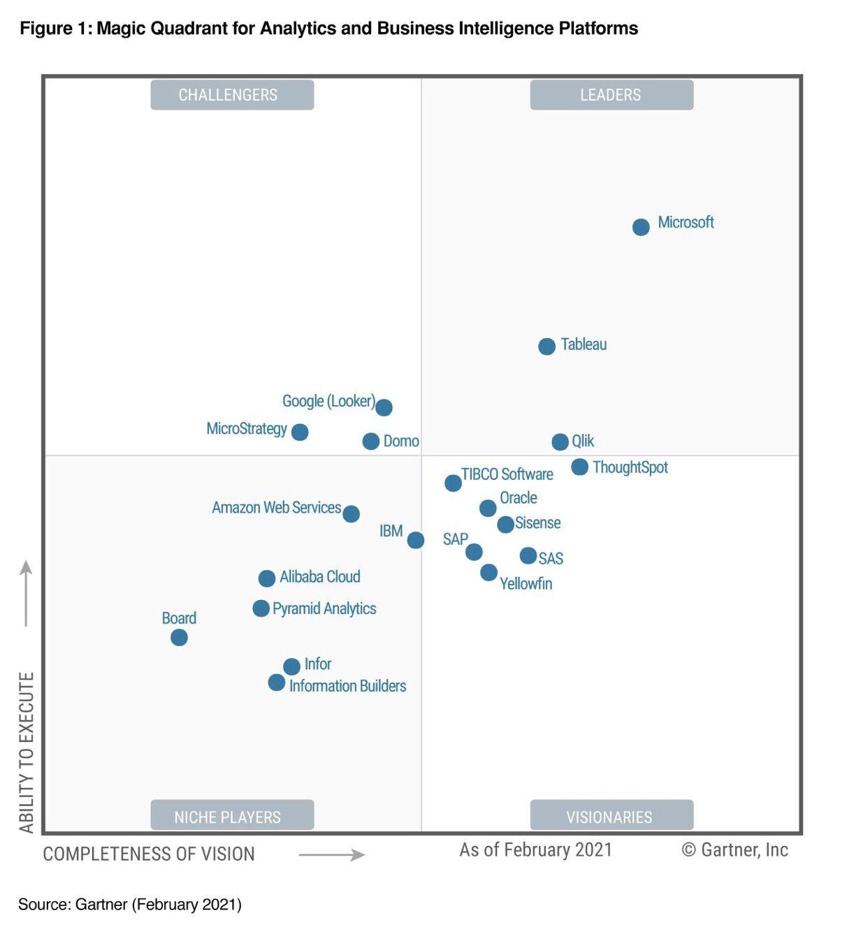 Microsoft Grid