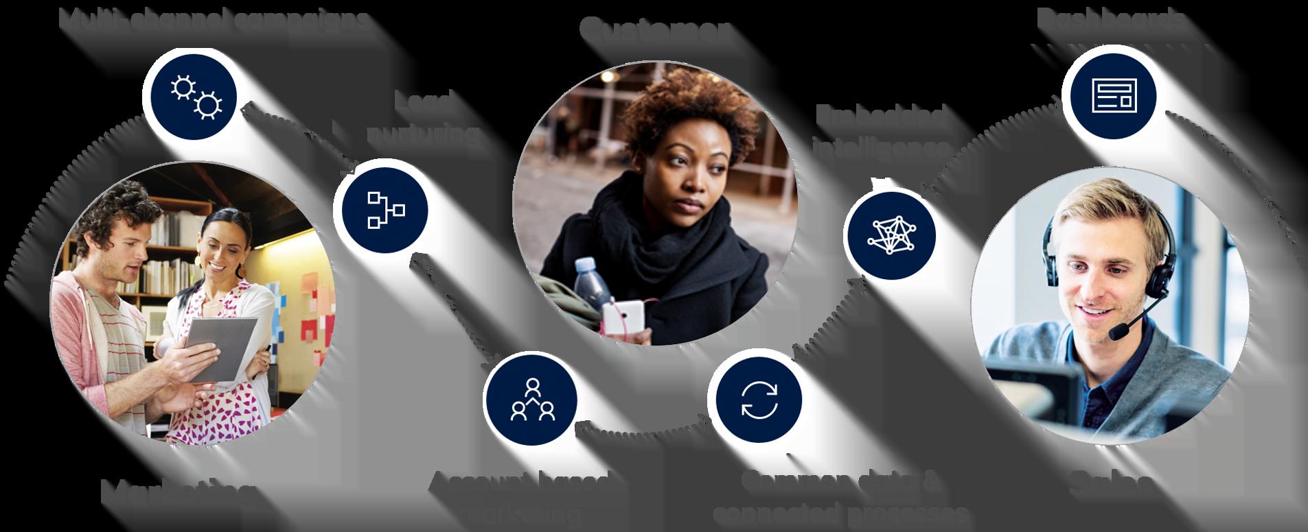 Dynamics 365 Marketing Image